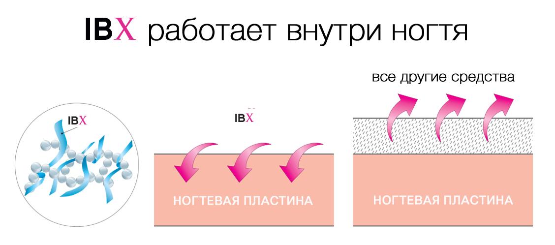 IBX System работает внутри ногтя